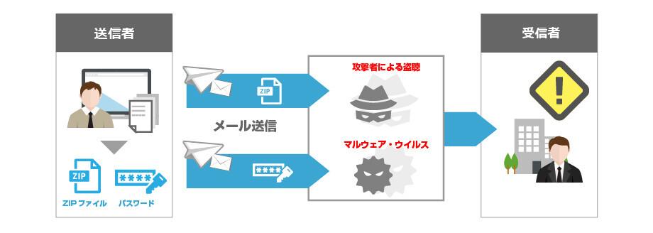 ポスト 送信 ファイル ファイルポストでの送信方法